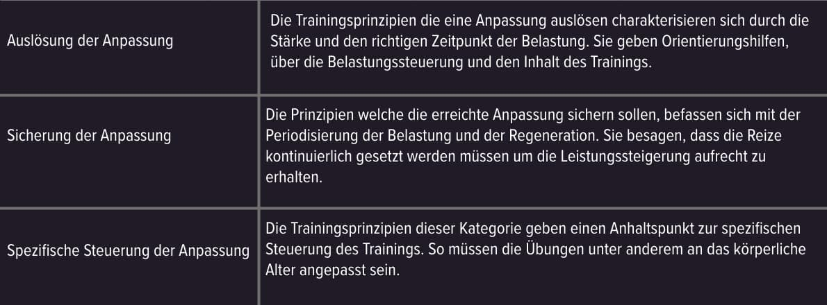 Trainingsprinzipien Anpassung Regeneration Training Fussball Planung Reiz Belastung