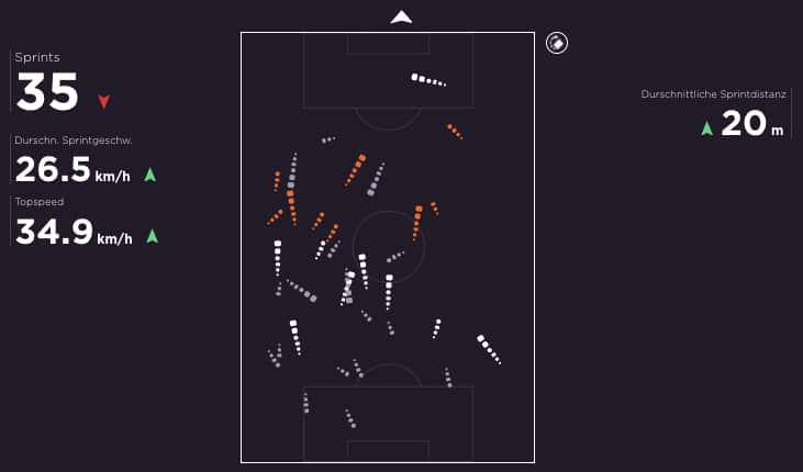 verteidiger sprint geschwindigkeit rennen daten leistung analyse fussball