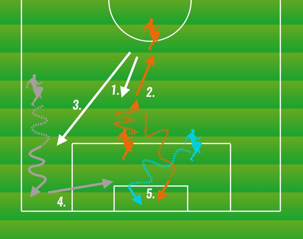 fussball drei besten übungen torschuss verbesserung wettkampf torschuss