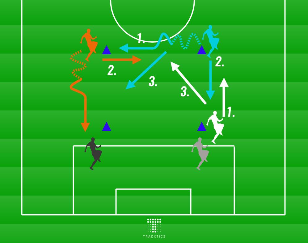 corona konformes fussballtraining passspiel uebung 4er Drill