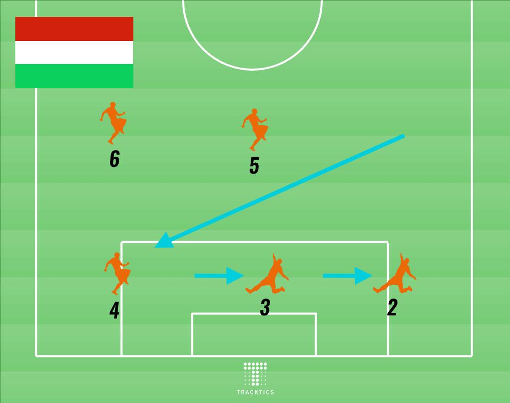 rückennummern im fussball ungarn